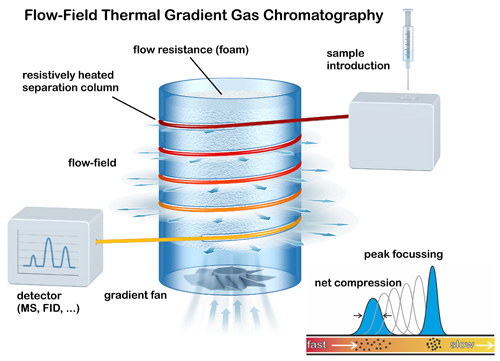 Flow Field Thermal Gradient Gas Chromatography - Schambeck SFD