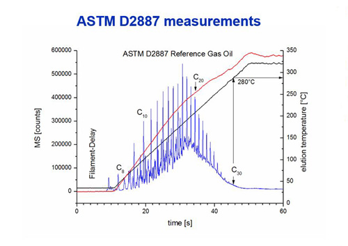 astm d2887 flow field thermal gradient gc
