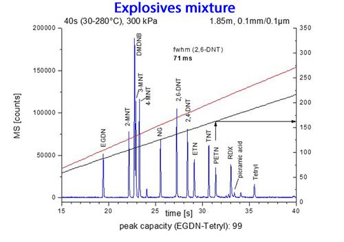 flow field thermal gradient gas chromatography explosives mixture